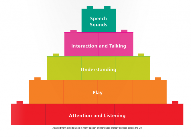 Speech language and communication needs inclusive education communication development pyramid1 ccuart Choice Image