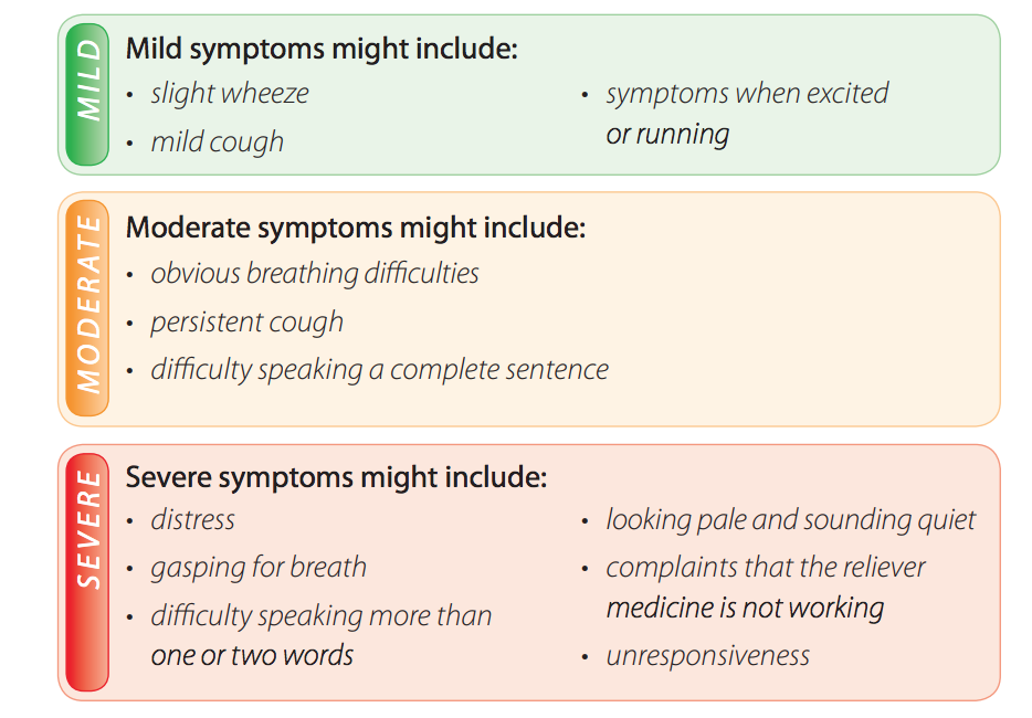 11217 [Mild-moderate-severe-asthma-symptoms.png]