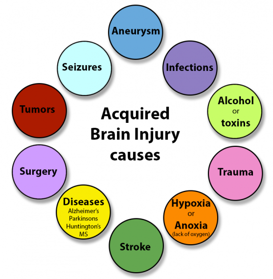 11584 [Acquired-brain-injury-causes]