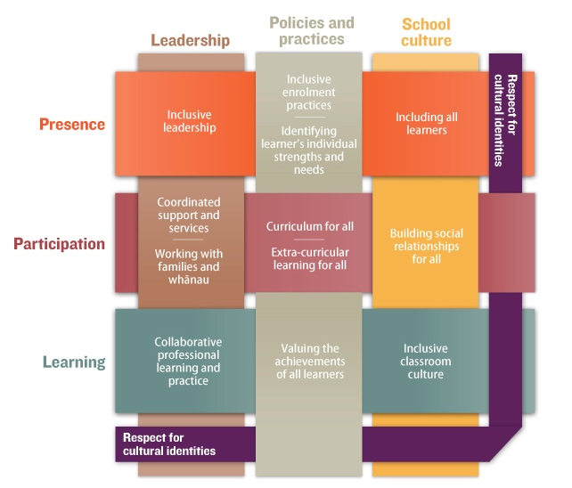 A diagram of the concepts and practices that underpin an inclusive school