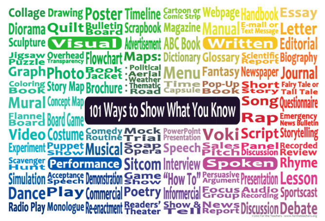 A poster listing ways of presenting information