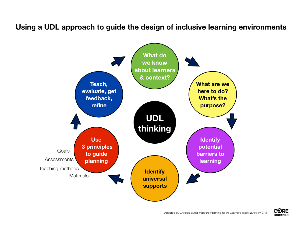 Universal Design Classroom Examples : Universal design for learning inclusive education