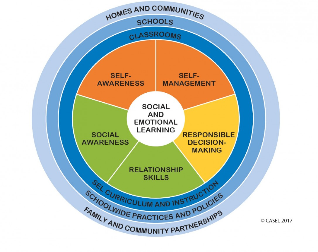 Social and emotional learning framework by Casel