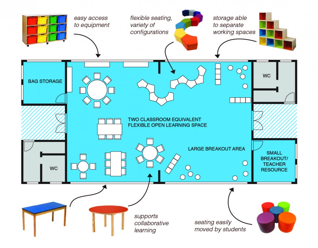 A graphic fact sheet showing how new spaces will be used