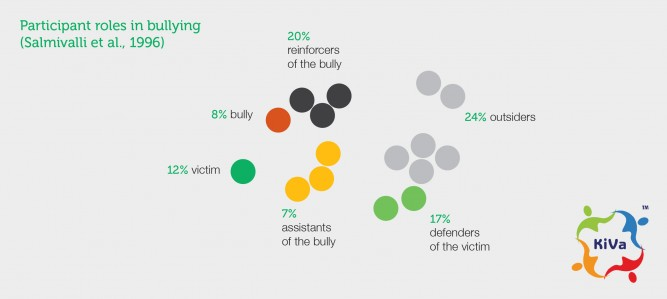 Deterring And Responding To Bullying Behaviour Inclusive Education