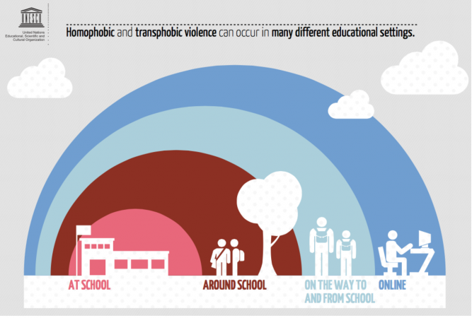 Infographic showing the settings where homophobic and transphobic violence can occur.