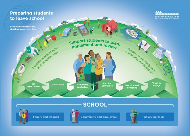 A graphic depicting school responsibilities to prepare students to leave secondary school