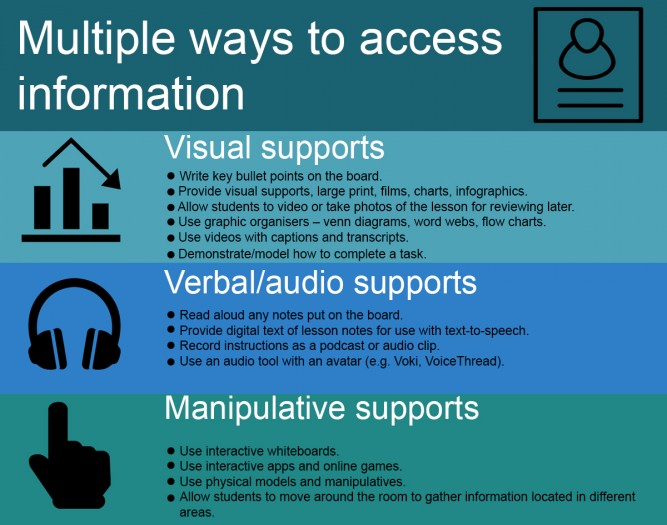 Multiple ways to access information infographic