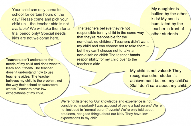 Parents experiences of non inclusive schools