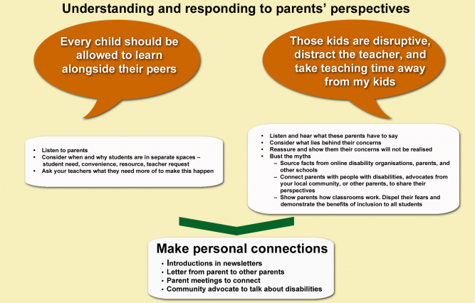 Responding to parent concerns2