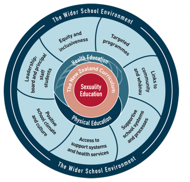 Diagram showing relationship between sexuality education, the health and physical education learning area, and the wider school environment