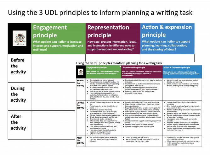 Using the 3 UDL principles