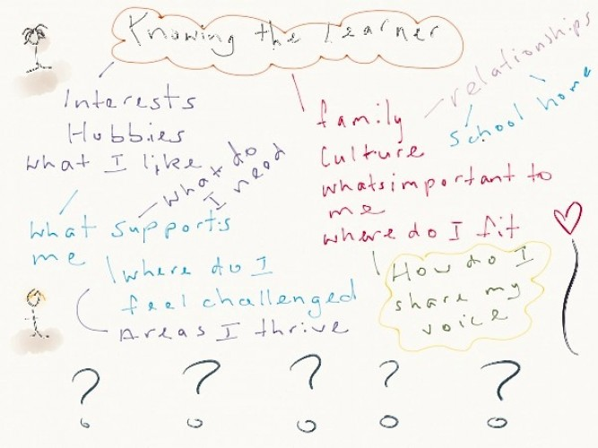 Questions for students to use when developing a learner profile