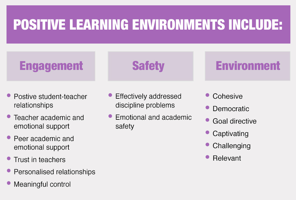 positive learning environments include
