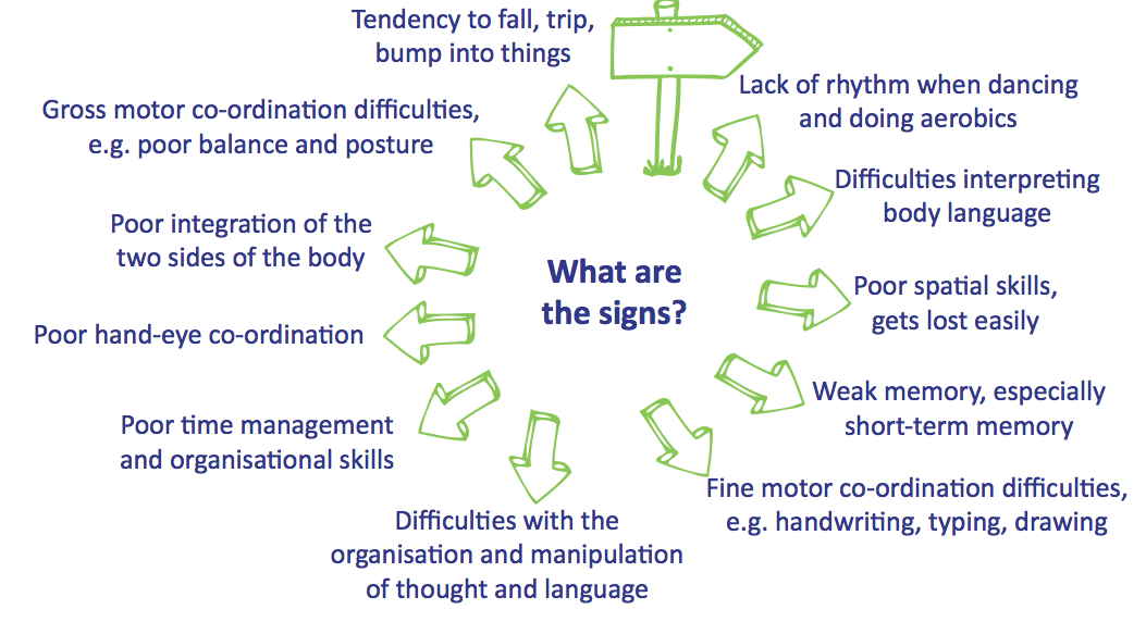 Mind map listing the characteristics of dyspraxia
