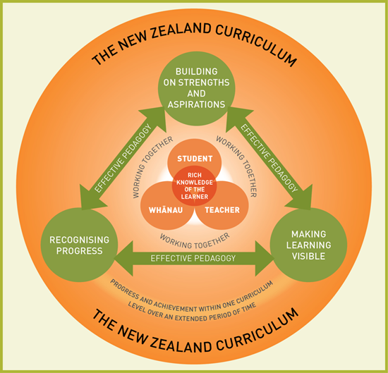 curriculum design inclusive practices Inclusive practice occurs when educators make the first step in creating an inclusive curriculum is choose appropriate teaching strategies and design the.
